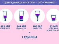Помогите: как пить алкоголь, чтобы потом не было плохо?